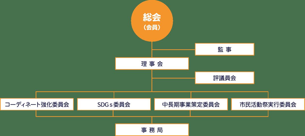 こまき市民活動ネットワーク組織図